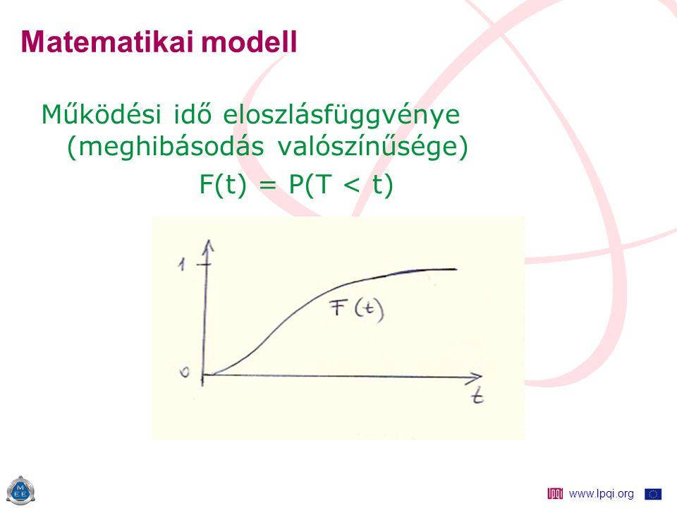 www.lpqi.org Matematikai modell Működési idő eloszlásfüggvénye (meghibásodás valószínűsége) F(t) = P(T < t)