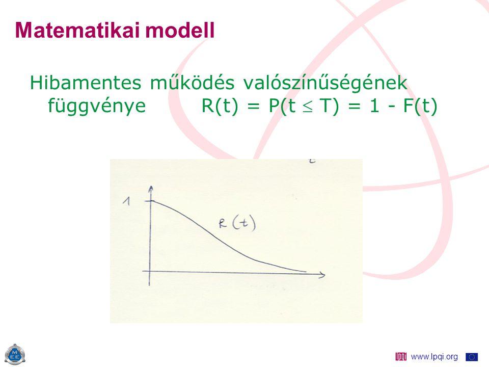 www.lpqi.org Matematikai modell Hibamentes működés valószínűségének függvénye R(t) = P(t  T) = 1 - F(t)