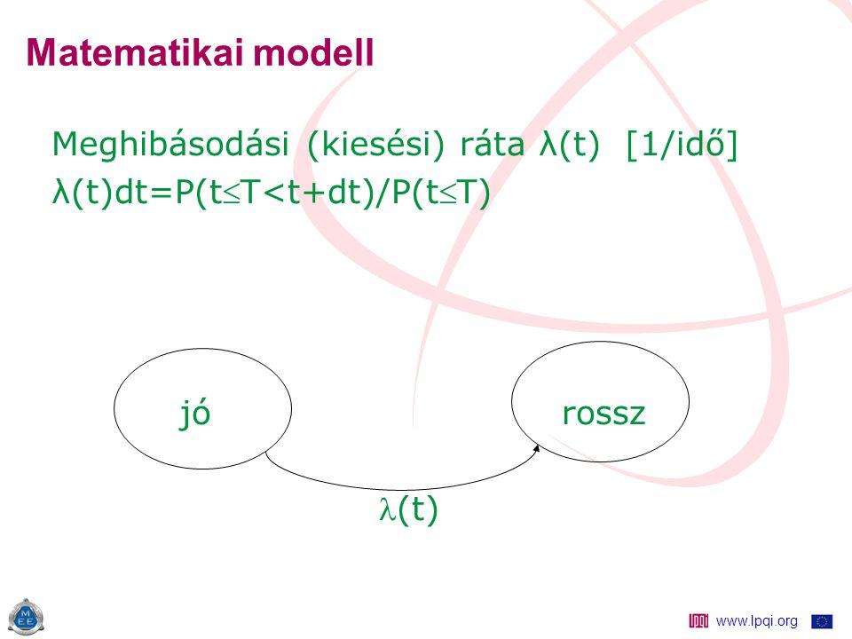www.lpqi.org Matematikai modell Meghibásodási (kiesési) ráta λ(t) [1/idő] λ(t)dt=P(tT<t+dt)/P(tT) jó rossz (t)