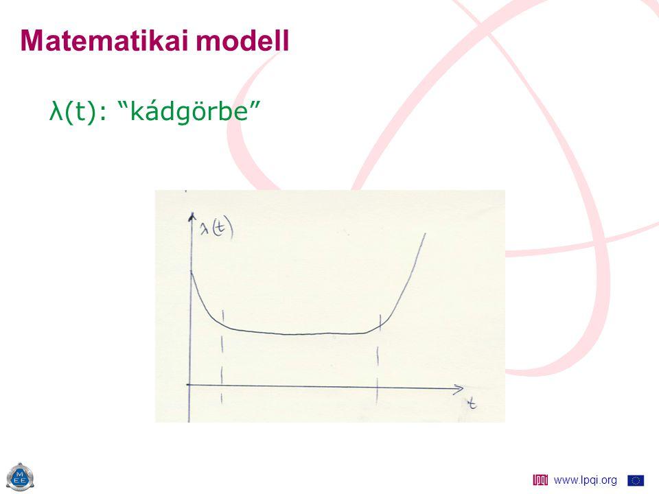 www.lpqi.org Matematikai modell λ(t): kádgörbe