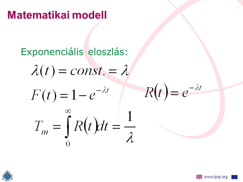 www.lpqi.org Matematikai modell Exponenciális eloszlás: