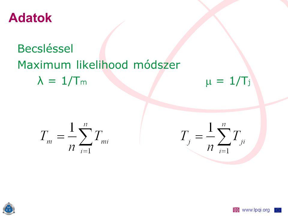 www.lpqi.org Adatok Becsléssel Maximum likelihood módszer λ = 1/T m  = 1/T j