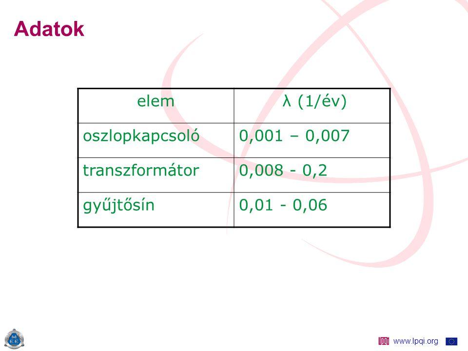 www.lpqi.org Adatok elem λ (1/év) oszlopkapcsoló0,001 – 0,007 transzformátor0,008 - 0,2 gyűjtősín0,01 - 0,06
