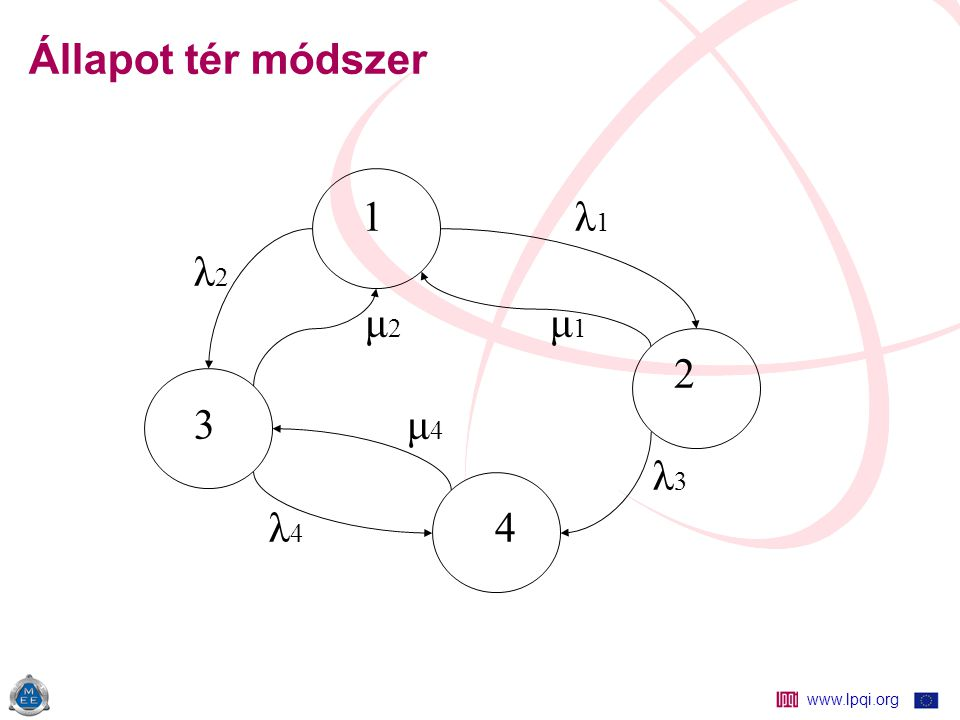 www.lpqi.org Állapot tér módszer 1 λ 1 λ 2 μ 2 μ 1 2 3 μ 4 λ 3 λ 4 4