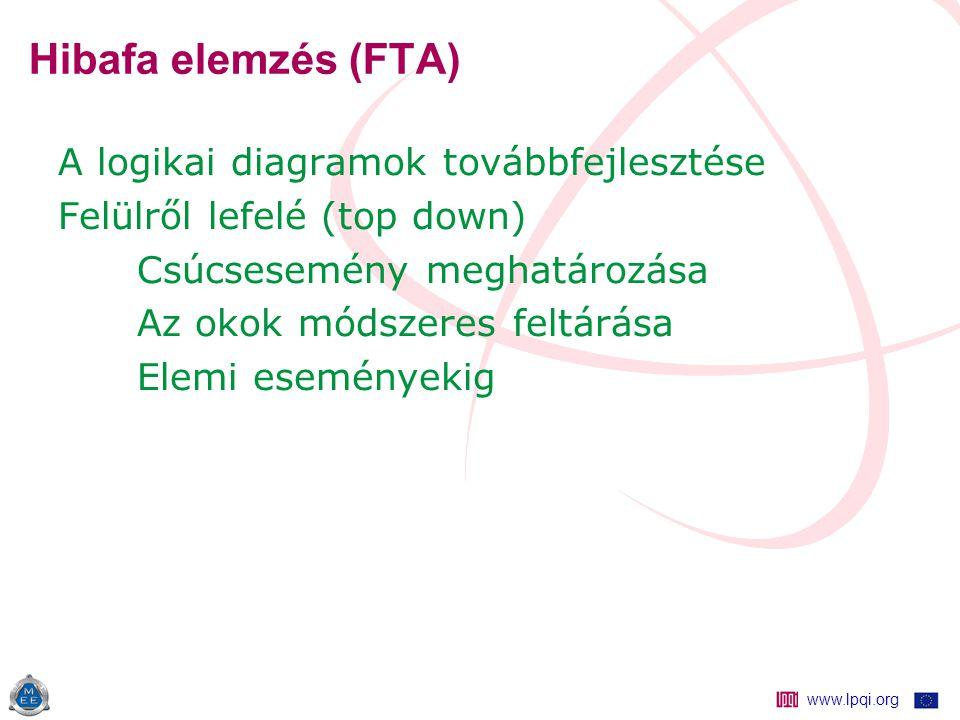 www.lpqi.org Hibafa elemzés (FTA) A logikai diagramok továbbfejlesztése Felülről lefelé (top down) Csúcsesemény meghatározása Az okok módszeres feltárása Elemi eseményekig