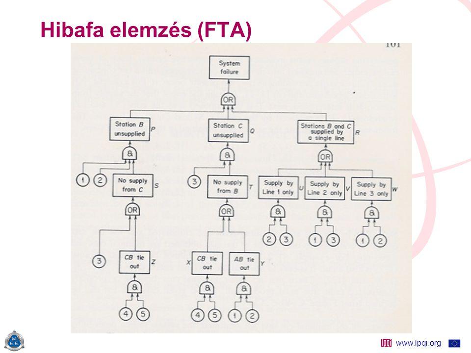 www.lpqi.org Hibafa elemzés (FTA) Hibafa
