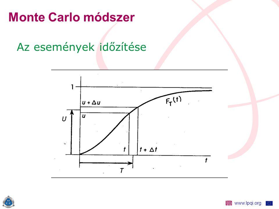 www.lpqi.org Monte Carlo módszer Az események időzítése