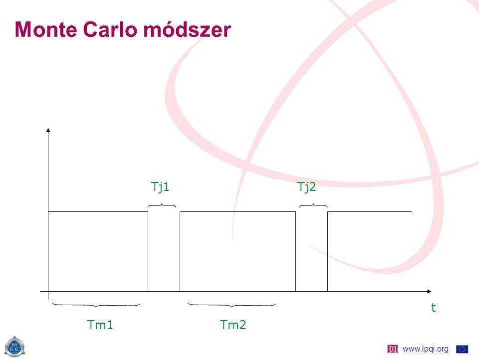www.lpqi.org Monte Carlo módszer Tj1 Tj2 t Tm1 Tm2