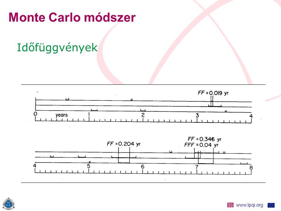 www.lpqi.org Monte Carlo módszer Időfüggvények