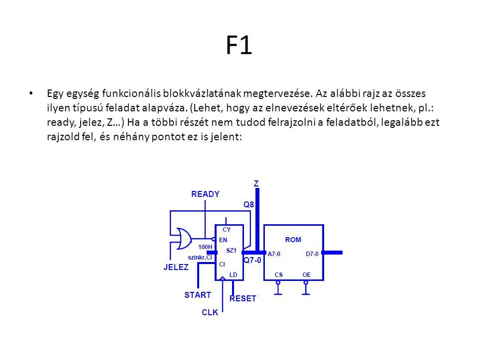 F1 Egy egység funkcionális blokkvázlatának megtervezése. Az alábbi rajz az összes ilyen típusú feladat alapváza. (Lehet, hogy az elnevezések eltérőek
