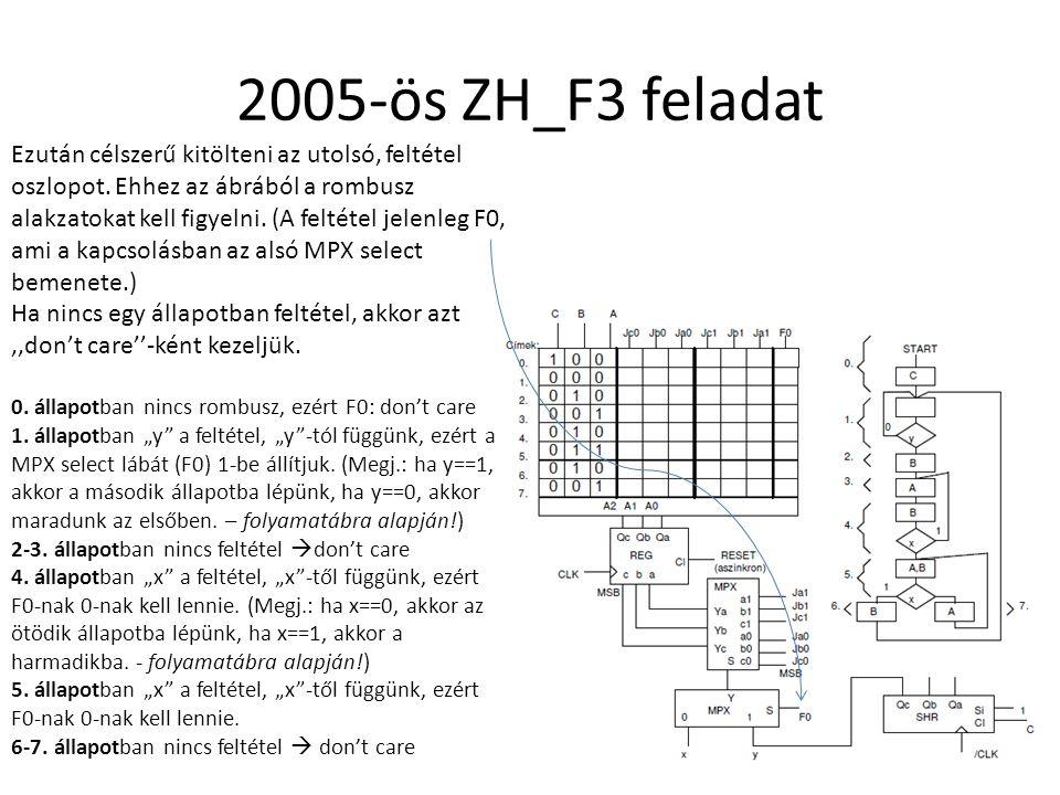 Ezután célszerű kitölteni az utolsó, feltétel oszlopot. Ehhez az ábrából a rombusz alakzatokat kell figyelni. (A feltétel jelenleg F0, ami a kapcsolás