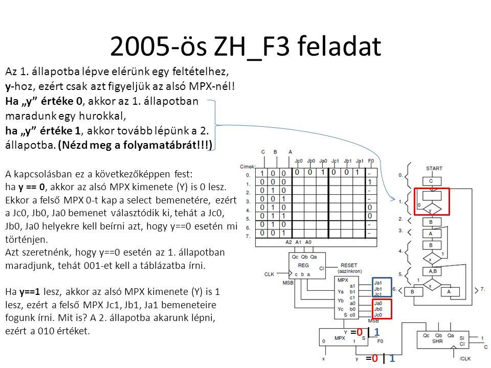 """2005-ös ZH_F3 feladat Az 1. állapotba lépve elérünk egy feltételhez, y-hoz, ezért csak azt figyeljük az alsó MPX-nél! Ha """"y"""" értéke 0, akkor az 1. áll"""