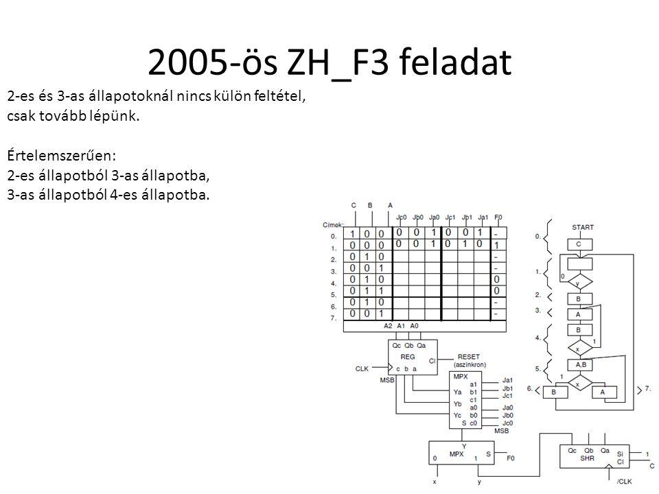 2005-ös ZH_F3 feladat 2-es és 3-as állapotoknál nincs külön feltétel, csak tovább lépünk. Értelemszerűen: 2-es állapotból 3-as állapotba, 3-as állapot