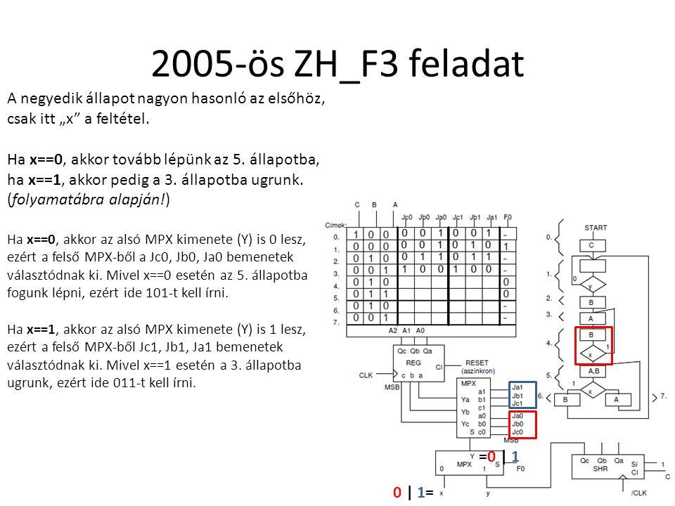 """2005-ös ZH_F3 feladat A negyedik állapot nagyon hasonló az elsőhöz, csak itt """"x"""" a feltétel. Ha x==0, akkor tovább lépünk az 5. állapotba, ha x==1, ak"""