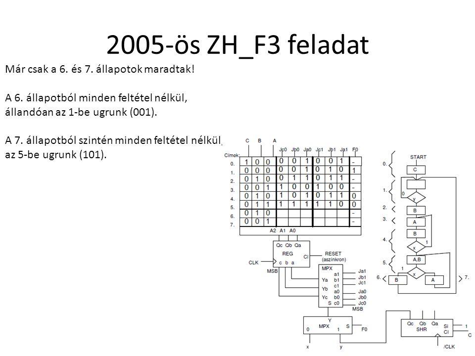 2005-ös ZH_F3 feladat Már csak a 6. és 7. állapotok maradtak! A 6. állapotból minden feltétel nélkül, állandóan az 1-be ugrunk (001). A 7. állapotból