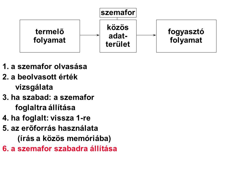 1. a szemafor olvasása 2. a beolvasott érték vizsgálata 3. ha szabad: a szemafor foglaltra állítása 4. ha foglalt: vissza 1-re 5. az erõforrás használ
