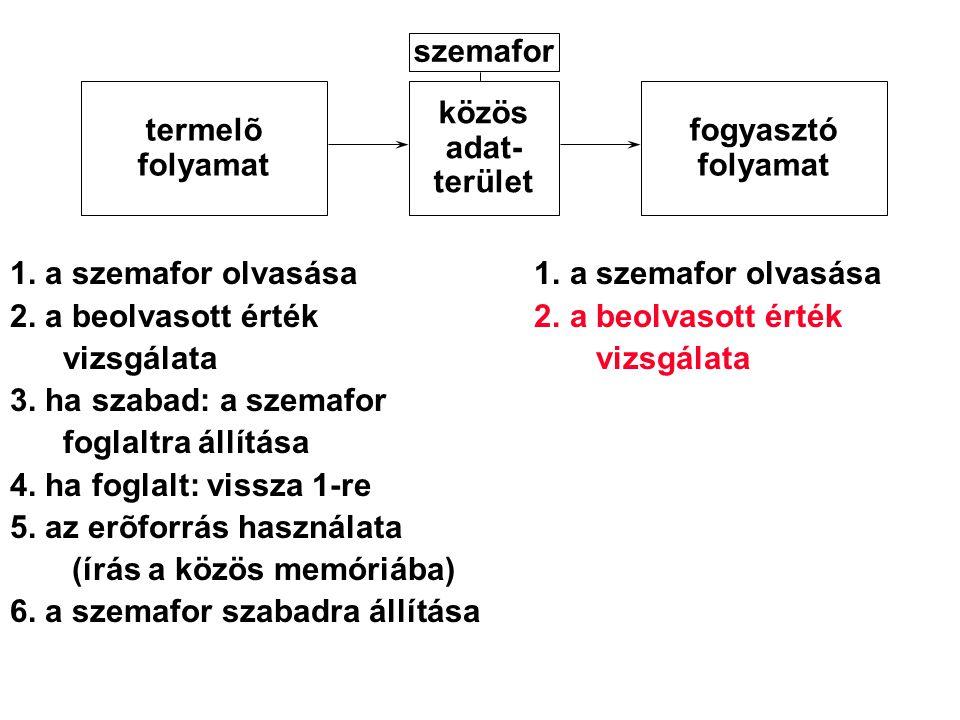 1. a szemafor olvasása 2. a beolvasott érték vizsgálata vizsgálata 3. ha szabad: a szemafor foglaltra állítása 4. ha foglalt: vissza 1-re 5. az erõfor