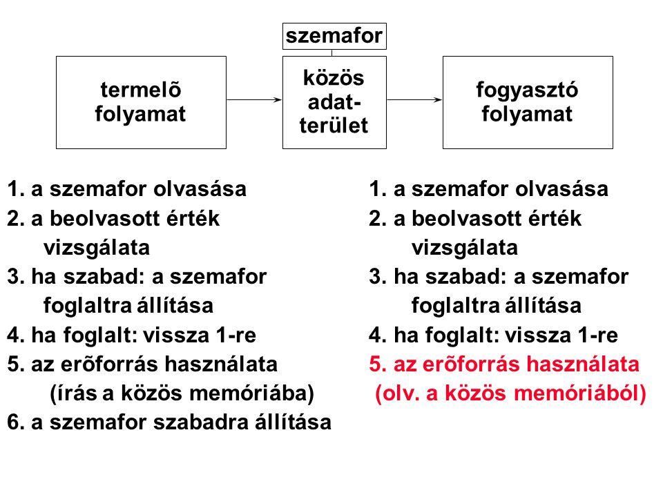 1. a szemafor olvasása 2. a beolvasott érték vizsgálata vizsgálata 3. ha szabad: a szemafor foglaltra állítása foglaltra állítása 4. ha foglalt: vissz