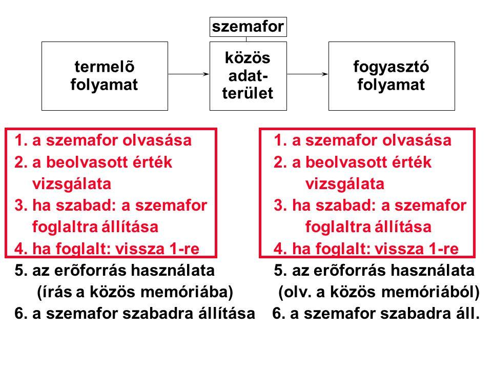 termelõ folyamat közös adat- terület fogyasztó folyamat szemafor 1. a szemafor olvasása 1. a szemafor olvasása 2. a beolvasott érték 2. a beolvasott é