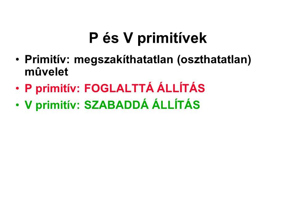 P és V primitívek Primitív: megszakíthatatlan (oszthatatlan) mûvelet P primitív: FOGLALTTÁ ÁLLÍTÁS V primitív: SZABADDÁ ÁLLÍTÁS