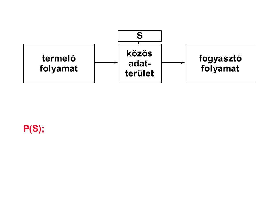 P(S); termelõ folyamat közös adat- terület fogyasztó folyamat S