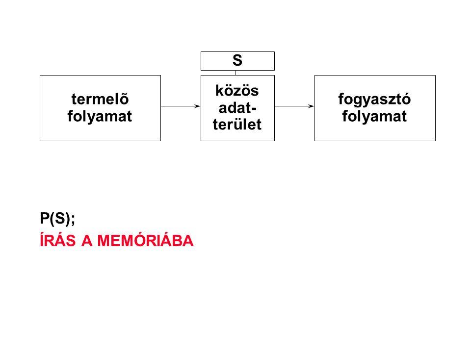 P(S); ÍRÁS A MEMÓRIÁBA termelõ folyamat közös adat- terület fogyasztó folyamat S
