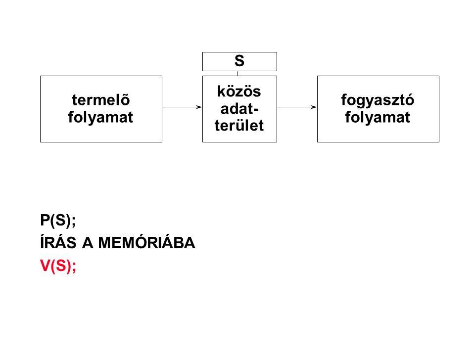 P(S); ÍRÁS A MEMÓRIÁBA V(S); termelõ folyamat közös adat- terület fogyasztó folyamat S