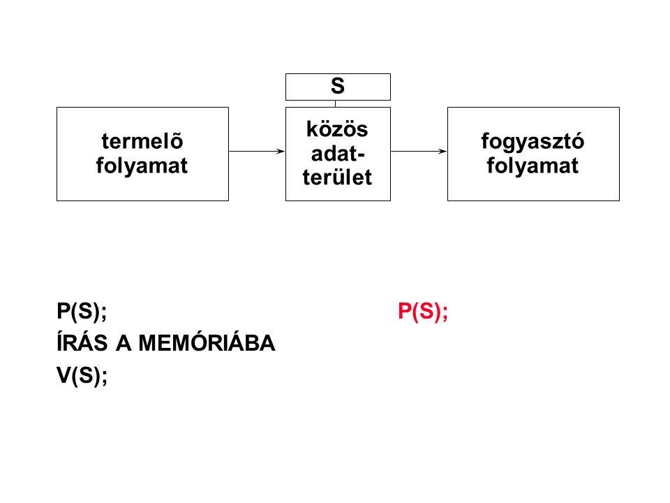 P(S);P(S); ÍRÁS A MEMÓRIÁBA V(S); termelõ folyamat közös adat- terület fogyasztó folyamat S