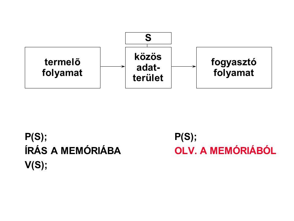 P(S);P(S); ÍRÁS A MEMÓRIÁBAOLV. A MEMÓRIÁBÓL V(S); termelõ folyamat közös adat- terület fogyasztó folyamat S