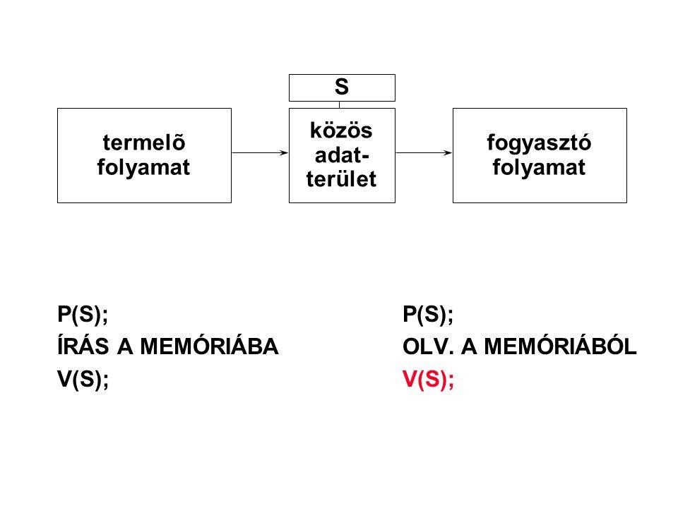 P(S);P(S); ÍRÁS A MEMÓRIÁBAOLV. A MEMÓRIÁBÓL V(S);V(S); termelõ folyamat közös adat- terület fogyasztó folyamat S