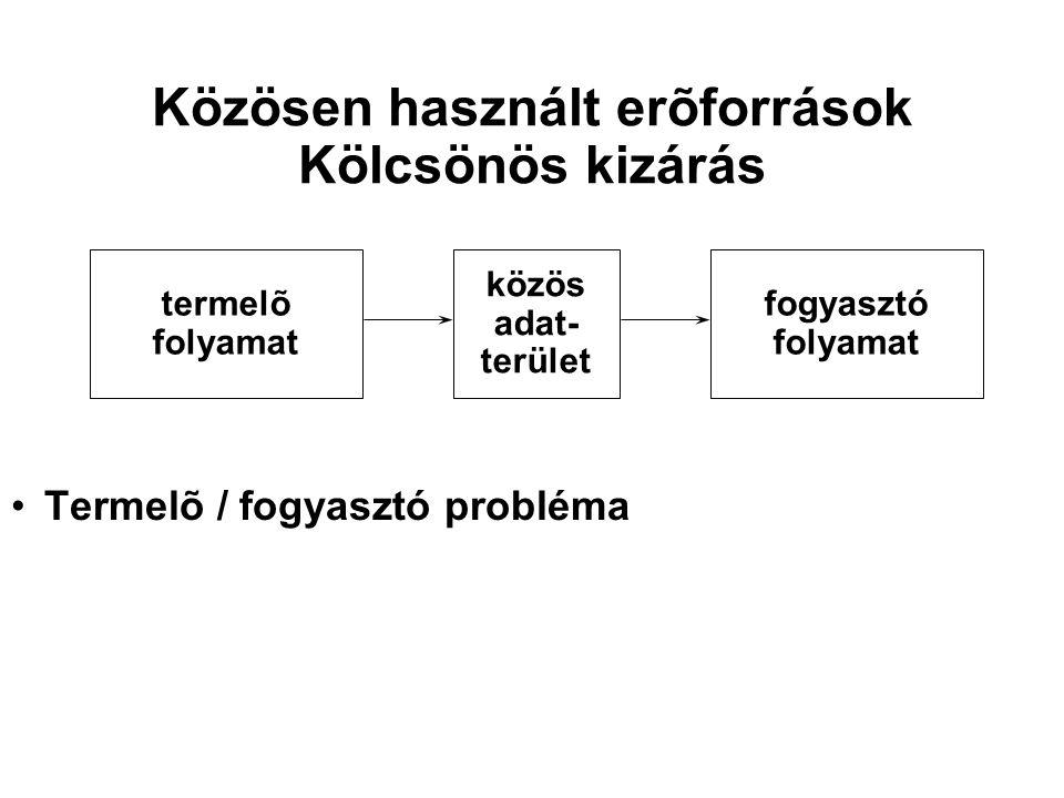 Közösen használt erõforrások Kölcsönös kizárás Termelõ / fogyasztó probléma termelõ folyamat közös adat- terület fogyasztó folyamat
