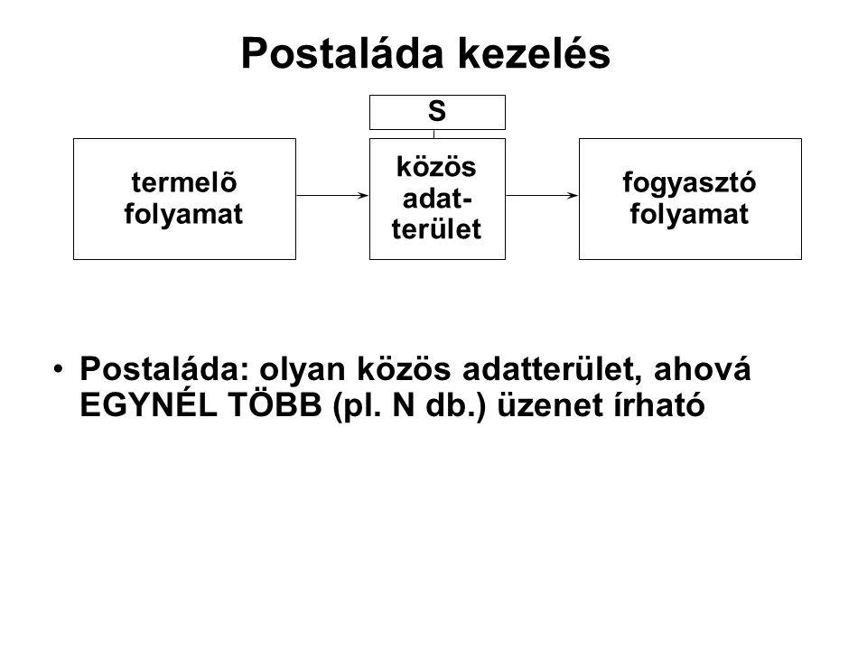 Postaláda kezelés Postaláda: olyan közös adatterület, ahová EGYNÉL TÖBB (pl. N db.) üzenet írható termelõ folyamat közös adat- terület fogyasztó folya