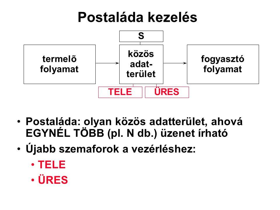 Postaláda: olyan közös adatterület, ahová EGYNÉL TÖBB (pl. N db.) üzenet írható Újabb szemaforok a vezérléshez: TELE ÜRES Postaláda kezelés termelõ fo