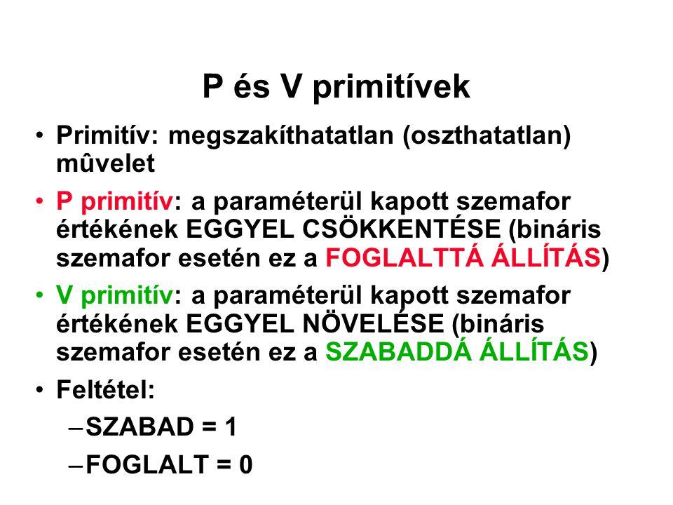 P és V primitívek Primitív: megszakíthatatlan (oszthatatlan) mûvelet P primitív: a paraméterül kapott szemafor értékének EGGYEL CSÖKKENTÉSE (bináris s