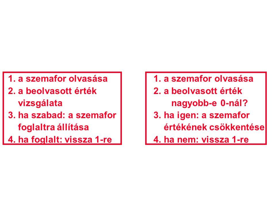 1. a szemafor olvasása 1. a szemafor olvasása 2. a beolvasott érték 2. a beolvasott érték vizsgálata nagyobb-e 0-nál? 3. ha szabad: a szemafor 3. ha i