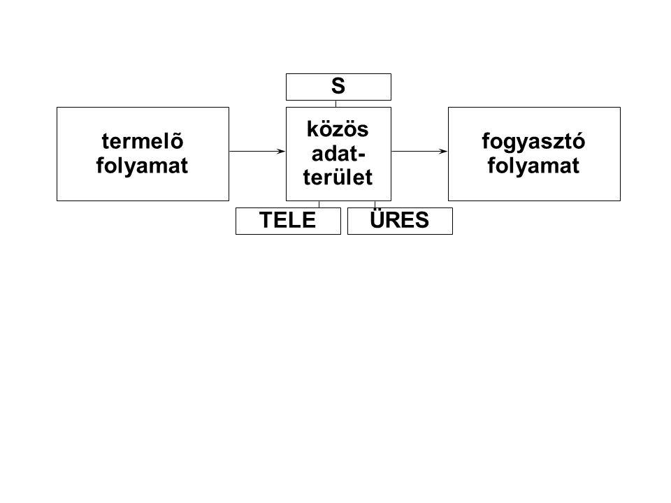 termelõ folyamat közös adat- terület fogyasztó folyamat S TELEÜRES