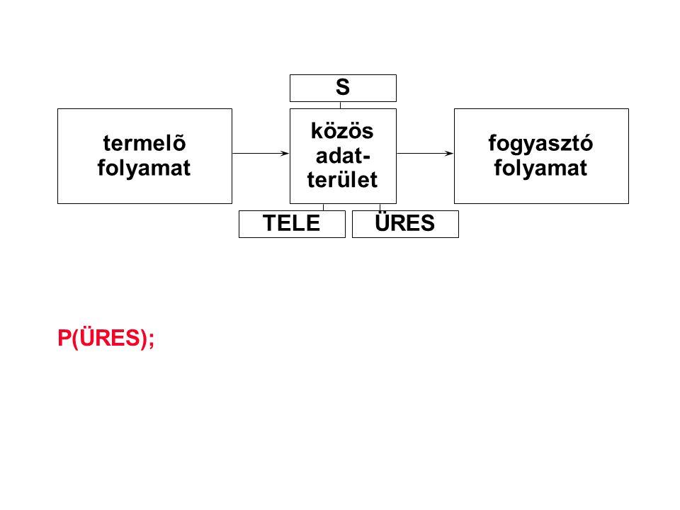 P(ÜRES); termelõ folyamat közös adat- terület fogyasztó folyamat S TELEÜRES