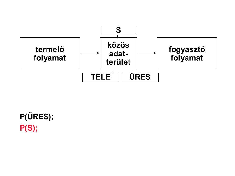 P(ÜRES); P(S); termelõ folyamat közös adat- terület fogyasztó folyamat S TELEÜRES
