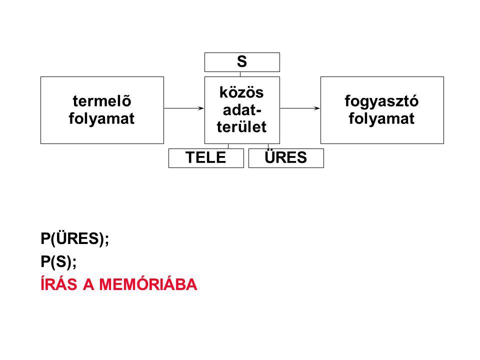 P(ÜRES); P(S); ÍRÁS A MEMÓRIÁBA termelõ folyamat közös adat- terület fogyasztó folyamat S TELEÜRES