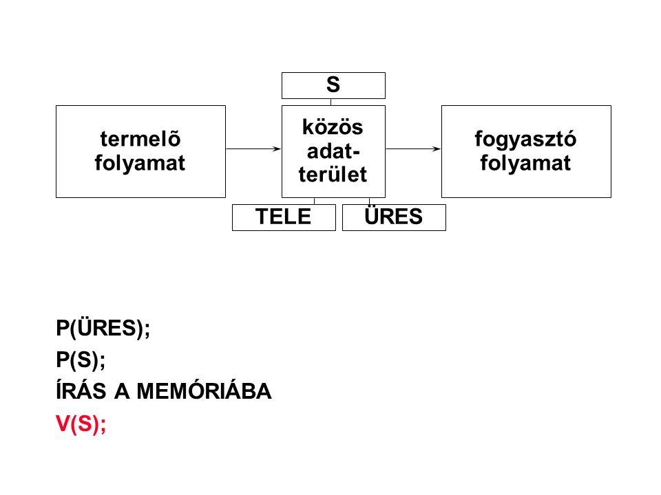P(ÜRES); P(S); ÍRÁS A MEMÓRIÁBA V(S); termelõ folyamat közös adat- terület fogyasztó folyamat S TELEÜRES