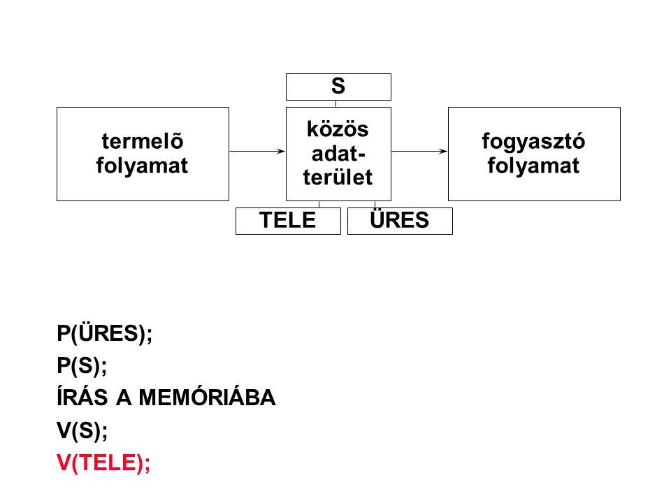 P(ÜRES); P(S); ÍRÁS A MEMÓRIÁBA V(S); V(TELE); termelõ folyamat közös adat- terület fogyasztó folyamat S TELEÜRES