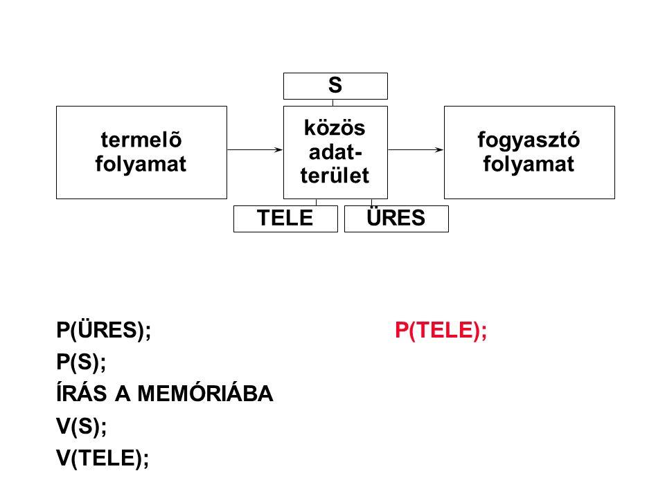 P(ÜRES);P(TELE); P(S); ÍRÁS A MEMÓRIÁBA V(S); V(TELE); termelõ folyamat közös adat- terület fogyasztó folyamat S TELEÜRES