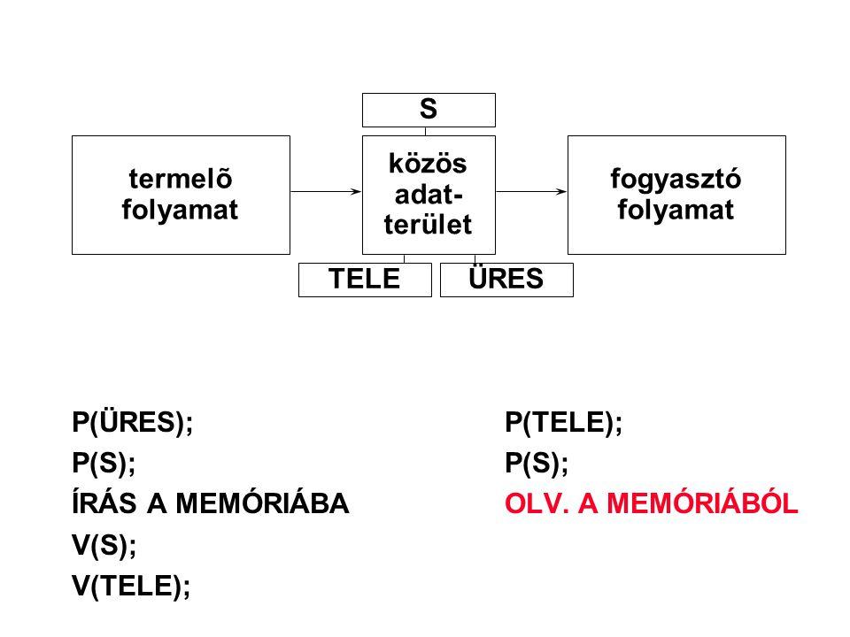 P(ÜRES);P(TELE); P(S);P(S); ÍRÁS A MEMÓRIÁBAOLV. A MEMÓRIÁBÓL V(S); V(TELE); termelõ folyamat közös adat- terület fogyasztó folyamat S TELEÜRES