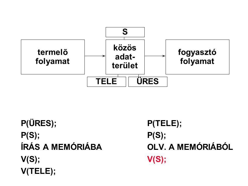 P(ÜRES);P(TELE); P(S);P(S); ÍRÁS A MEMÓRIÁBAOLV. A MEMÓRIÁBÓL V(S);V(S); V(TELE); termelõ folyamat közös adat- terület fogyasztó folyamat S TELEÜRES
