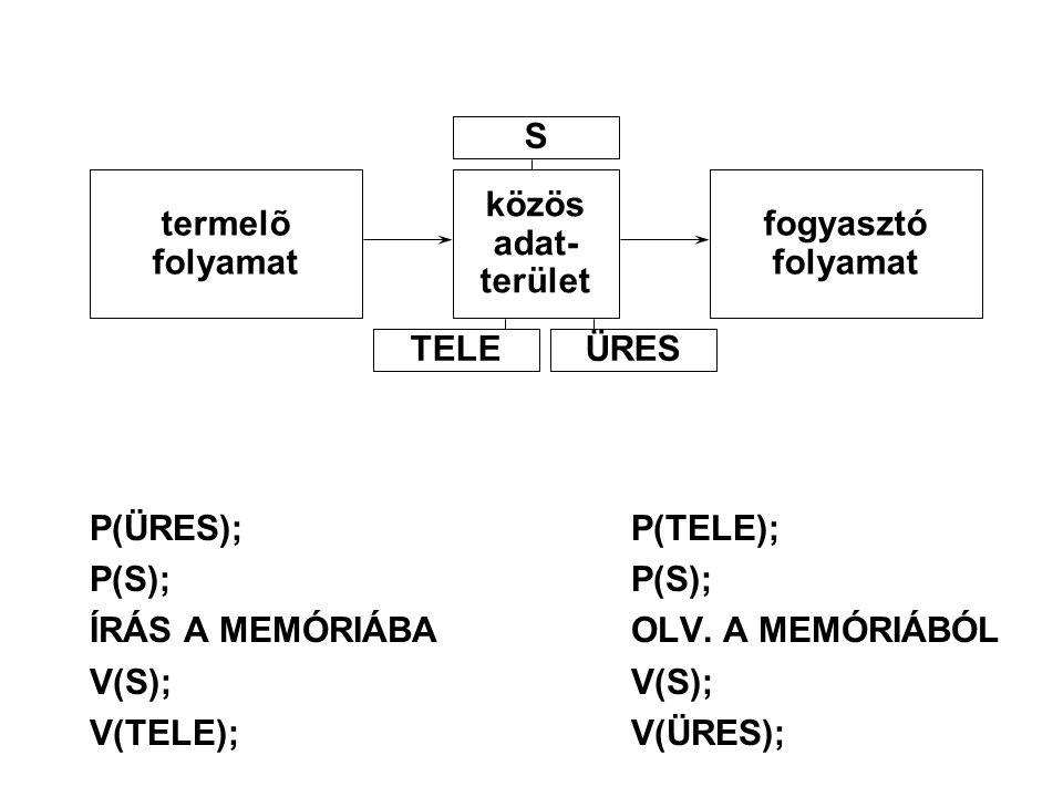 P(ÜRES);P(TELE); P(S);P(S); ÍRÁS A MEMÓRIÁBAOLV. A MEMÓRIÁBÓL V(S);V(S); V(TELE);V(ÜRES); termelõ folyamat közös adat- terület fogyasztó folyamat S TE