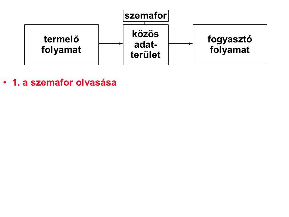 1. a szemafor olvasása termelõ folyamat közös adat- terület fogyasztó folyamat szemafor