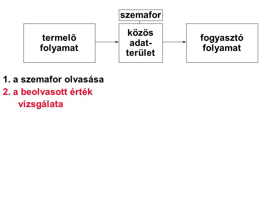 1. a szemafor olvasása 2. a beolvasott érték vizsgálata termelõ folyamat közös adat- terület fogyasztó folyamat szemafor