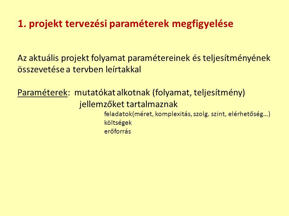 Az aktuális projekt folyamat paramétereinek és teljesítményének összevetése a tervben leírtakkal Paraméterek: mutatókat alkotnak (folyamat, teljesítmé