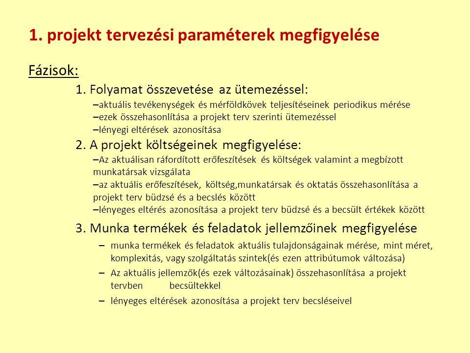 Fázisok: 1. Folyamat összevetése az ütemezéssel: – aktuális tevékenységek és mérföldkövek teljesítéseinek periodikus mérése – ezek összehasonlítása a
