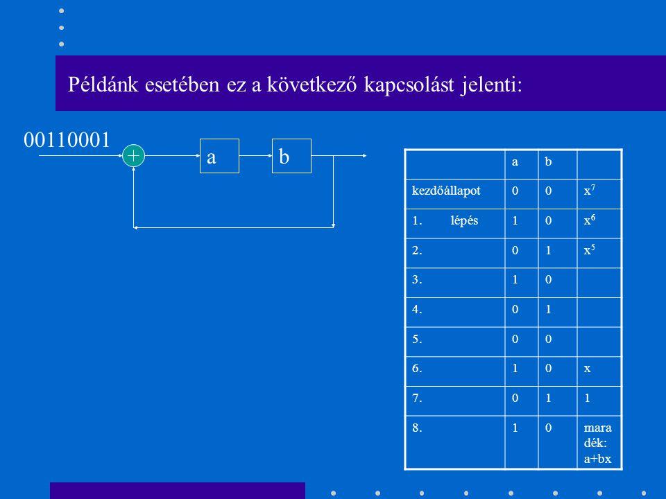 ab 00110001 Példánk esetében ez a következő kapcsolást jelenti: ab kezdőállapot00x7x7 1.lépés10x6x6 2.01x5x5 3.10 4.01 5.00 6.10x 7.011 8.10mara dék: a+bx